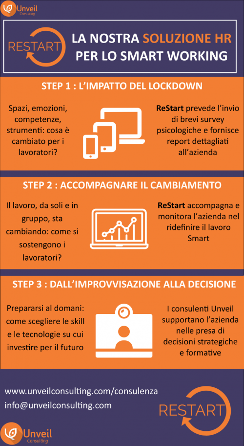 Unveil Consulting - Restart - soluzione per lo smart working - infografica